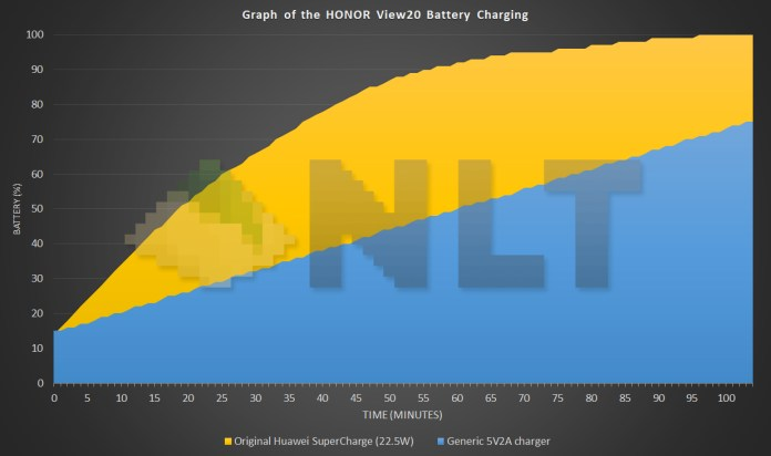 HONOR View20 battery charging curve
