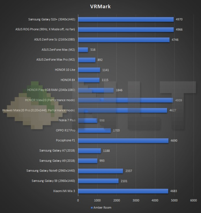 Samsung Galaxy S10+ VRMark benchmark
