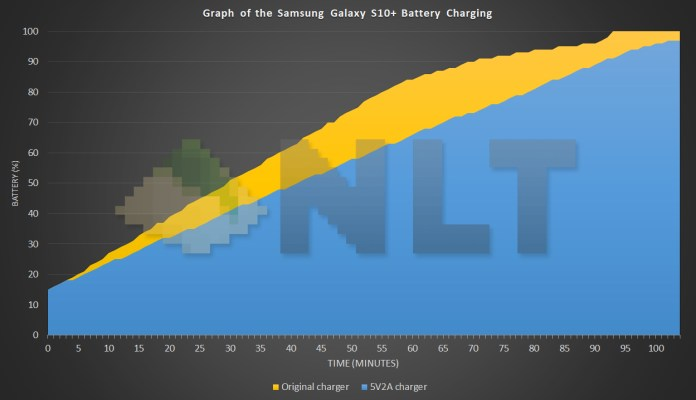 Samsung Galaxy S10+ battery charging curve
