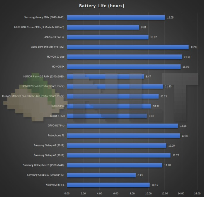 Samsung Galaxy S10+ battery life benchmark