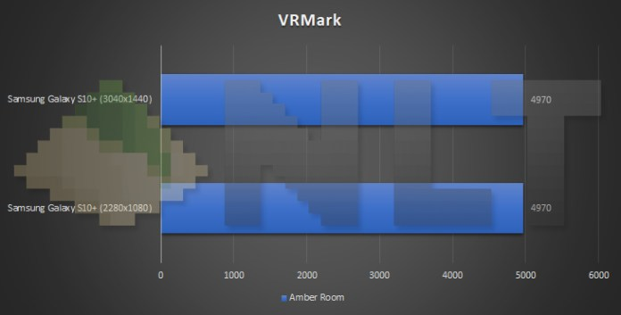 Samsung Galaxy S10+ different resolution VRMark benchmark