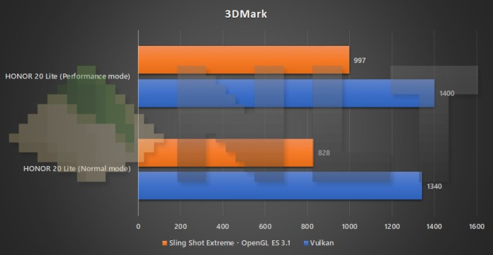 HONOR 20 Lite performance mode vs normal mode 3DMark benchmark