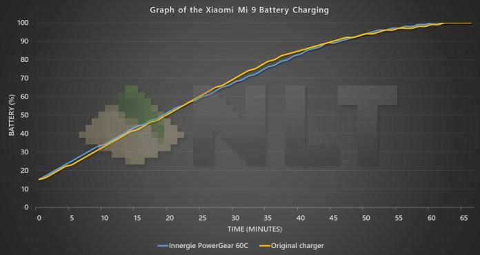 Innergie PowerGear 60C Xiaomi Mi 9
