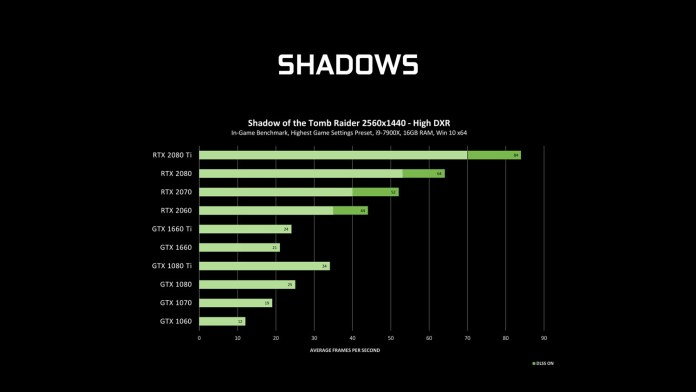 NVIDIA ray-tracing driver shadows benchmark