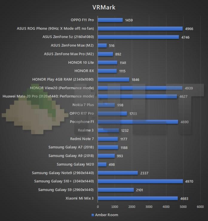 OPPO F11 Pro VRMark benchmark