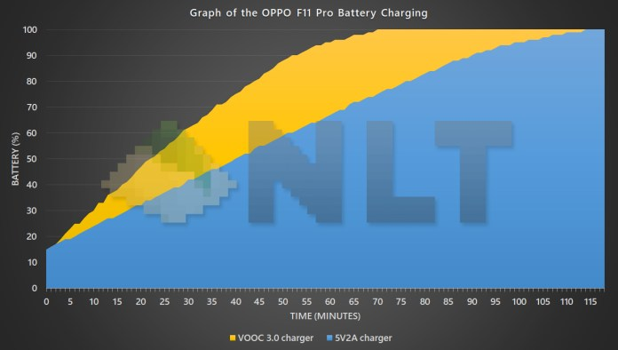 OPPO F11 Pro battery charging graph
