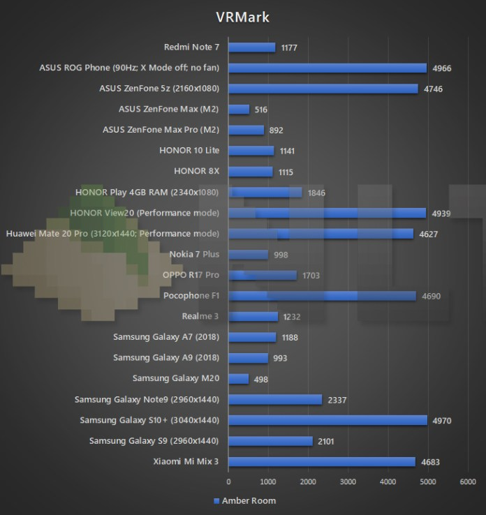 Redmi Note 7 VRMark benchmark