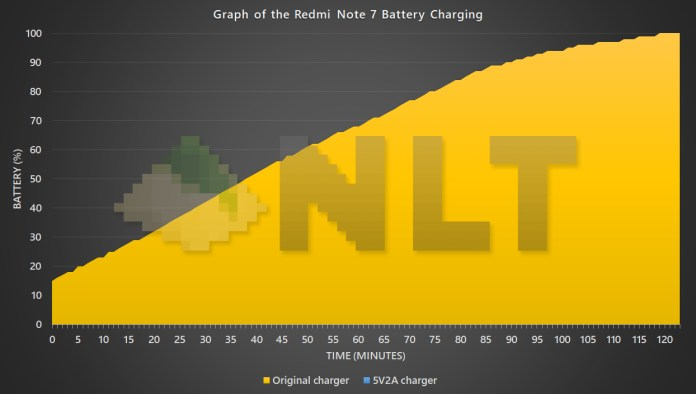 Redmi Note 7 battery charging graph