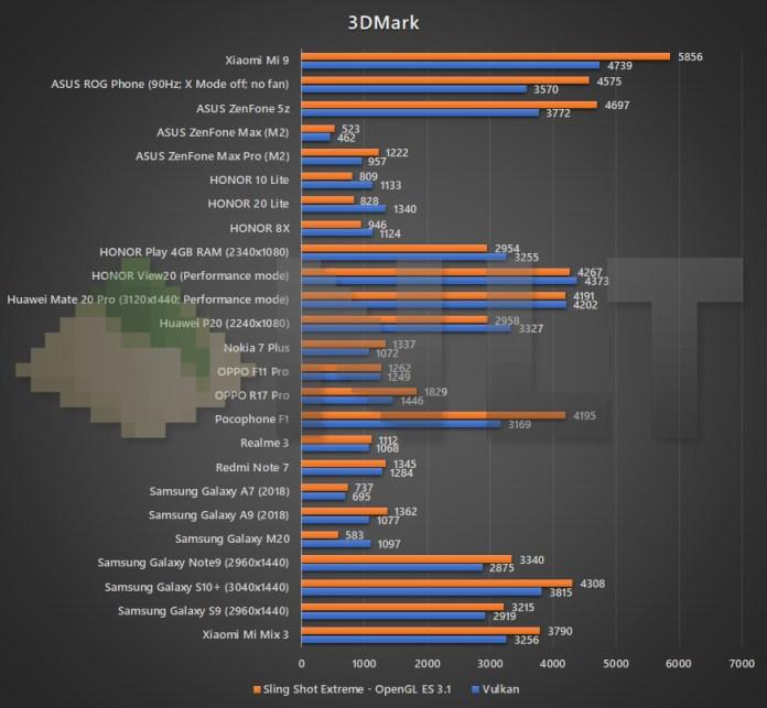 Xiaomi Mi 9 3DMark benchmark