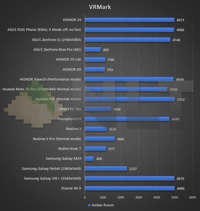 HONOR 20 VRMark benchmark