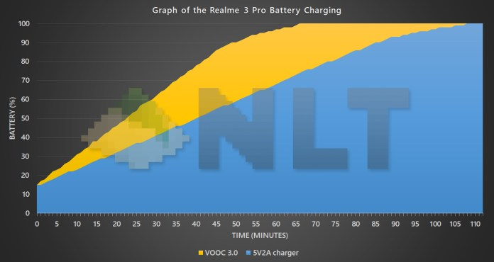 Realme 3 Pro battery charging curve