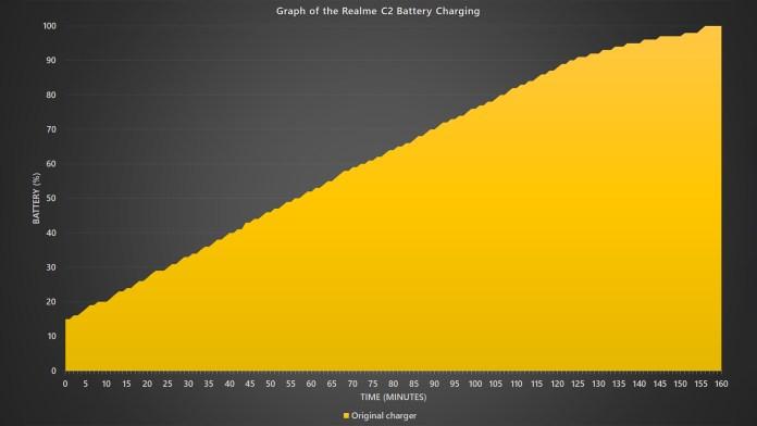 Realme C2 charging curve
