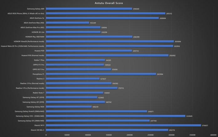 Samsung Galaxy A80 Antutu benchmark