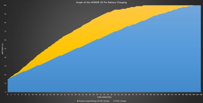 HONOR 20 Pro battery charging curves