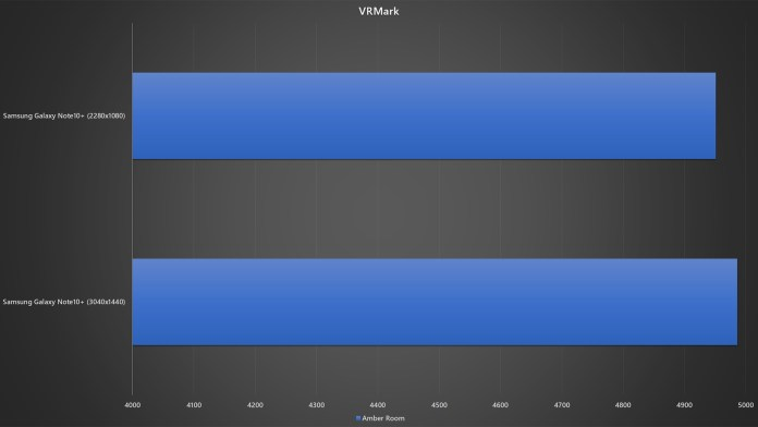Samsung Galaxy Note10+ different resolution VRMark benchmark