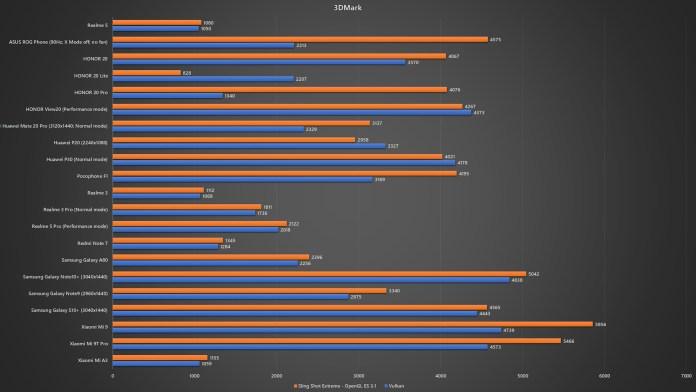 <em>realme</em> 5 3DMark benchmark