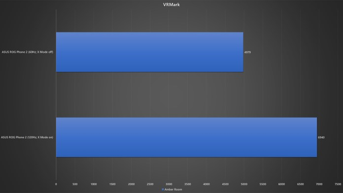 ASUS ROG Phone 2 60Hz X Mode off vs 120Hz X Mode on VRMark benchmark