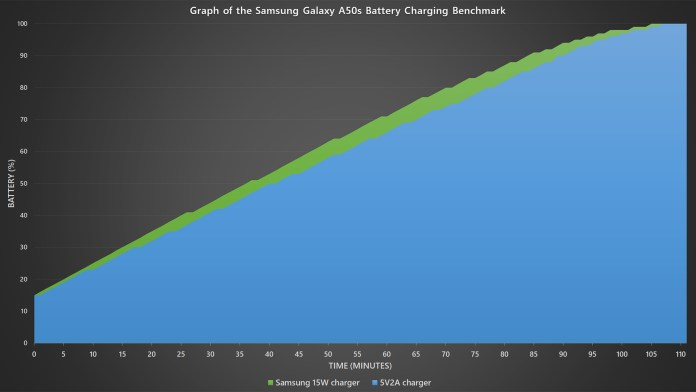 Samsung Galaxy A50s battery charging benchmark