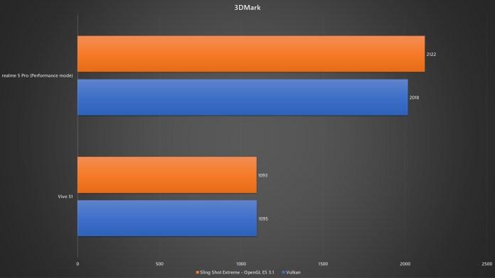 realme 5 Pro vs Vivo S1 3DMark benchmark