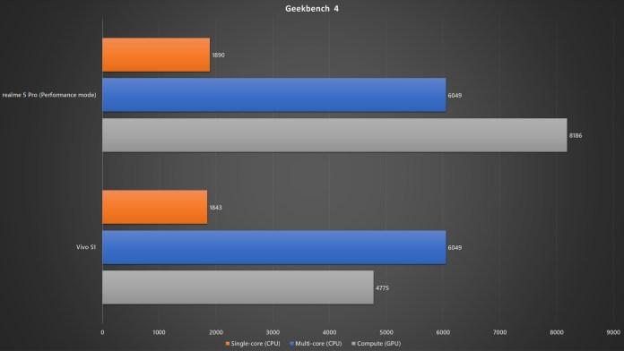 realme 5 Pro vs Vivo S1 Geekbench 4 benchmark