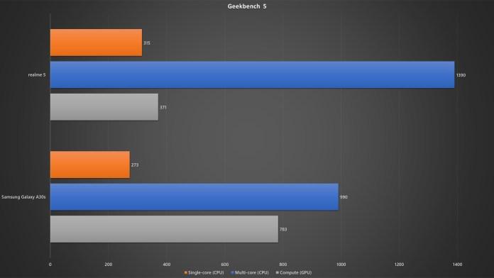 realme 5 vs Samsung Galaxy A30s Geekbench 5 benchmark