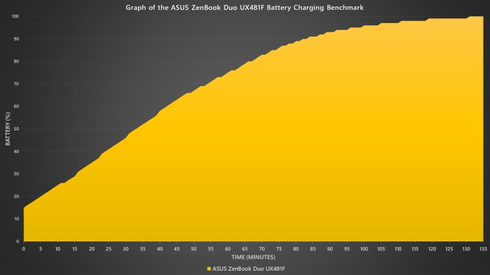 ASUS ZenBook Duo UX481F battery charging benchmark