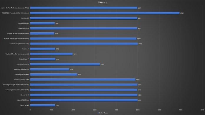 realme X2 Pro VRMark benchmark