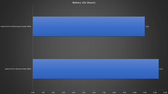 realme X2 Pro normal vs performance mode battery life benchmark