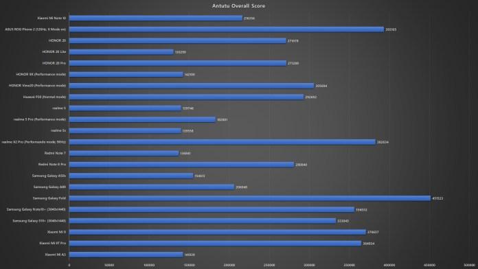 Xiaomi Mi Note 10 Antutu 7 benchmark