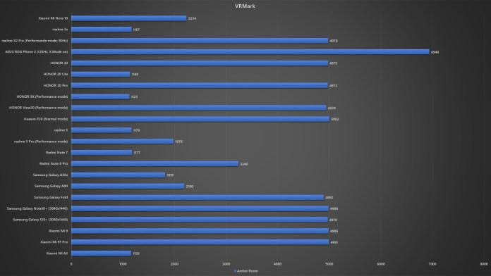 Xiaomi Mi Note 10 VRMark benchmark