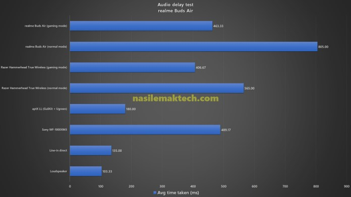 realme Buds Air Audio delay test benchmark