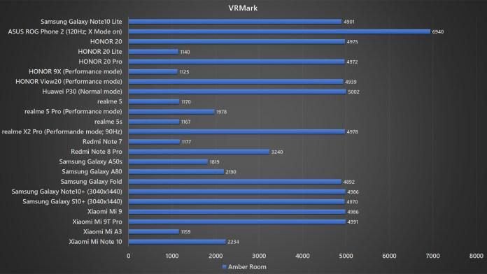 Samsung Galaxy Note10 Lite VRMark benchmark