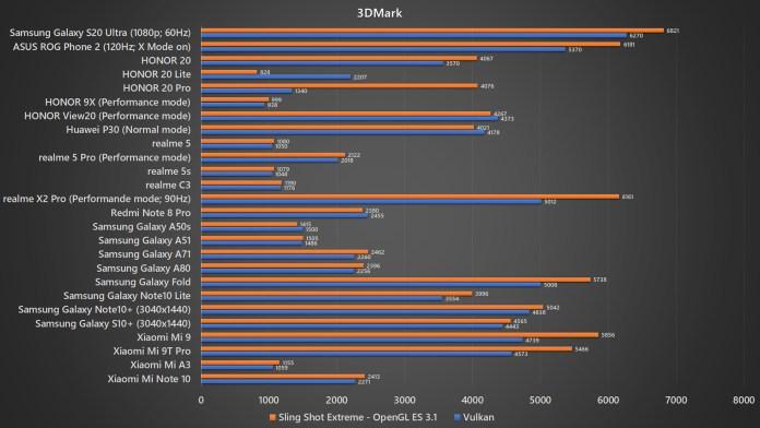 Samsung Galaxy S20 Ultra 3DMark benchmark
