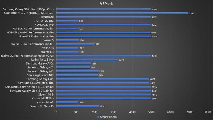 Samsung Galaxy S20 Ultra VRMark benchmark