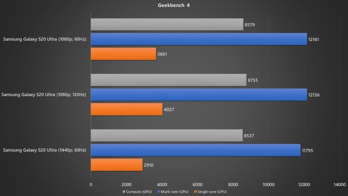Samsung Galaxy S20 Ultra with different resolution and refresh rate Geekbench 4 benchmark