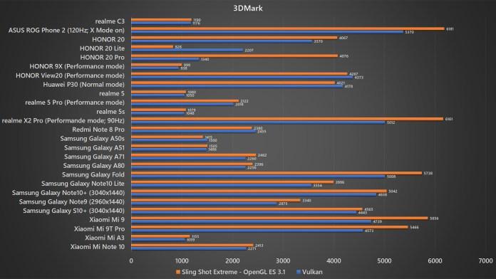 <em>realme</em> C3 3DMark benchmark