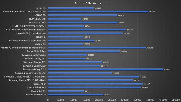 <em>realme</em> C3 Antutu 7 benchmark