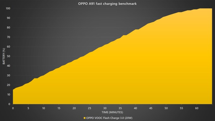 OPPO A91 battery fast charging benchmark