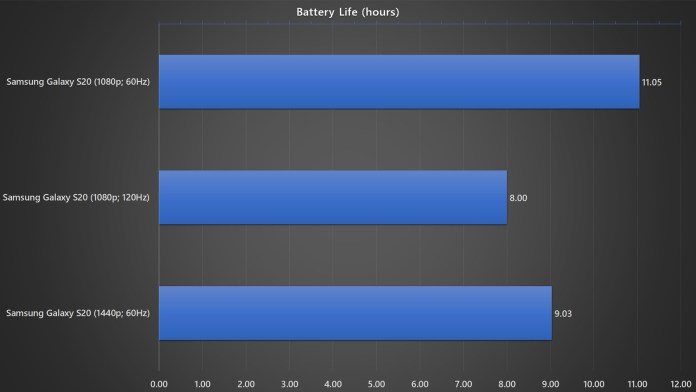 Samsung Galaxy S20 battery life benchmark against different resolution and refresh rate