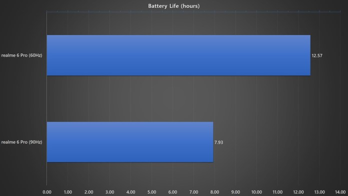 <em>realme</em> 6 Pro battery life benchmark with different refresh rates