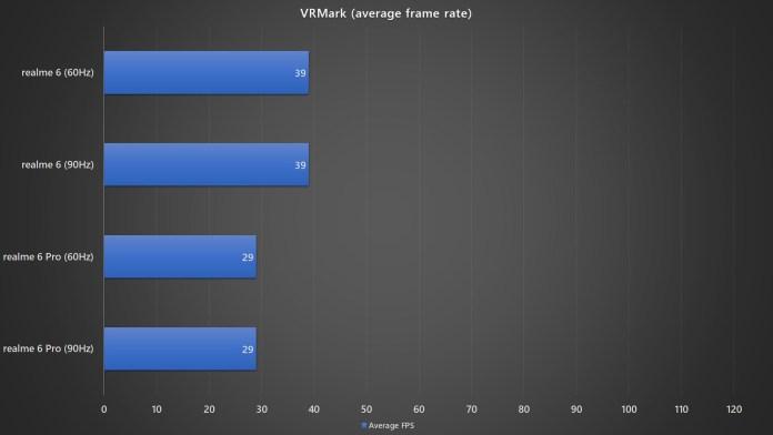<em>realme</em> 6 VRMark average frame rate benchmark with different refresh rates