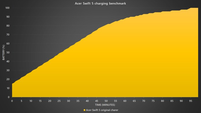Acer Swift 5 charging benchmark