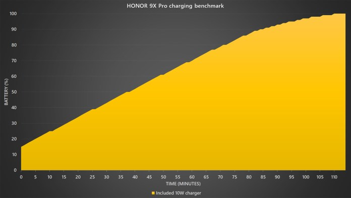 HONOR 9X Pro fast charging benchmark