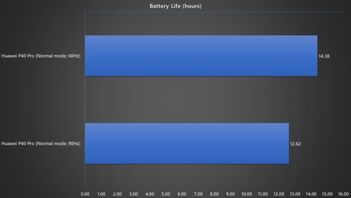 Huawei P40 Pro normal mode vs performance mode battery life benchmark
