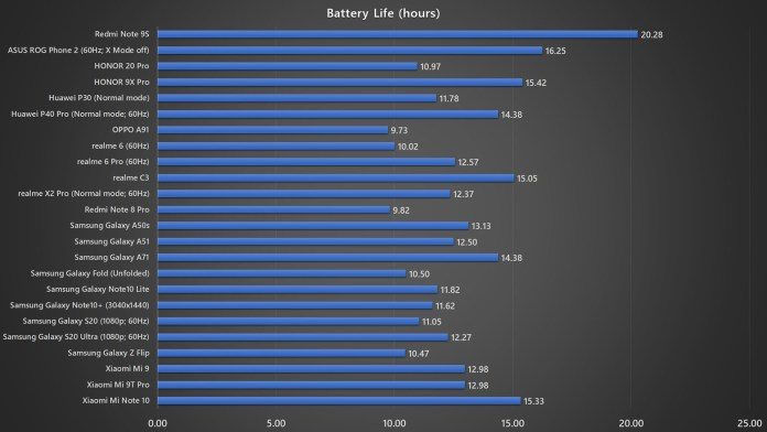 Xiaomi Redmi Note 9S battery life benchmark