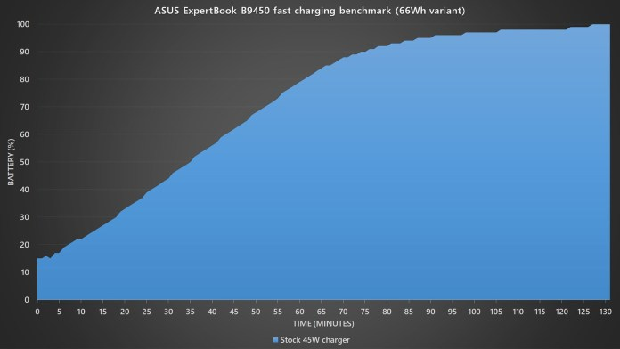 ASUS ExpertBook B9450 fast charging benchmark