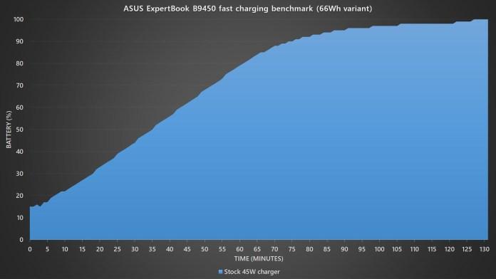ASUS ExpertBook B9450 fast charging benchmark
