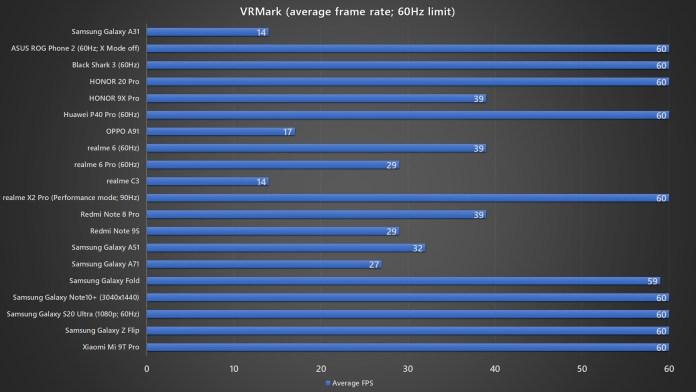 Samsung Galaxy A31 VRMark benchmark