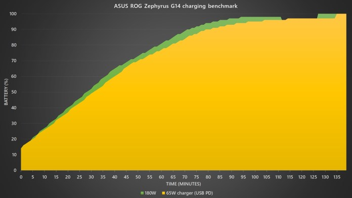 ASUS ROG Zephyrus G14 battery charging graph