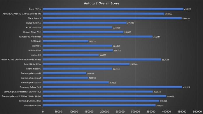 Poco F2 Pro Antutu 7 benchmark